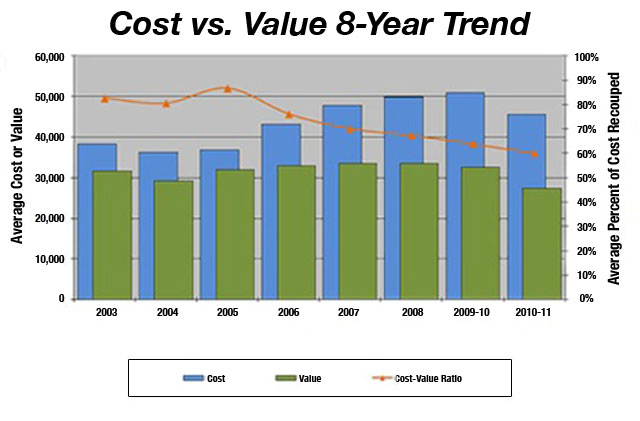 To Move or To Improve? | Credit: Remodeler Magazines Cost vs. Value report 2010-2011