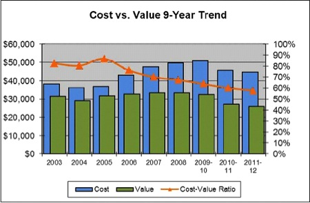 Remodeling Magazine's 2010-11 Cost vs. Value Report: The Rise and Fall of Home Improvement