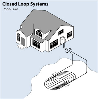 Closed Loop Geo-Thermal Systems