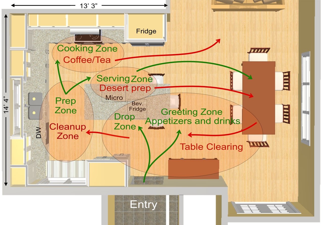 Practical Kitchen Work Zones