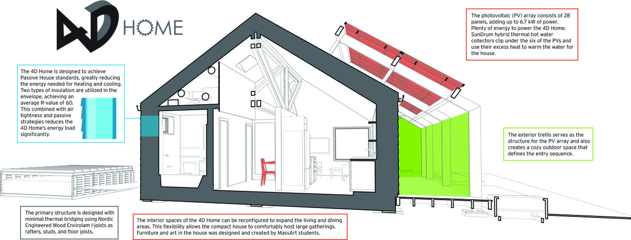 Solar Decathlon Team University of Massachusetts 4D Home diagram