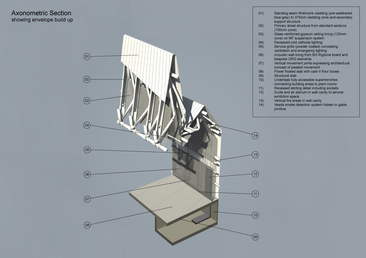 Zaha Hadid Architects' Riverside Museum of Transport and Travel axonometric section showing the envelope build up