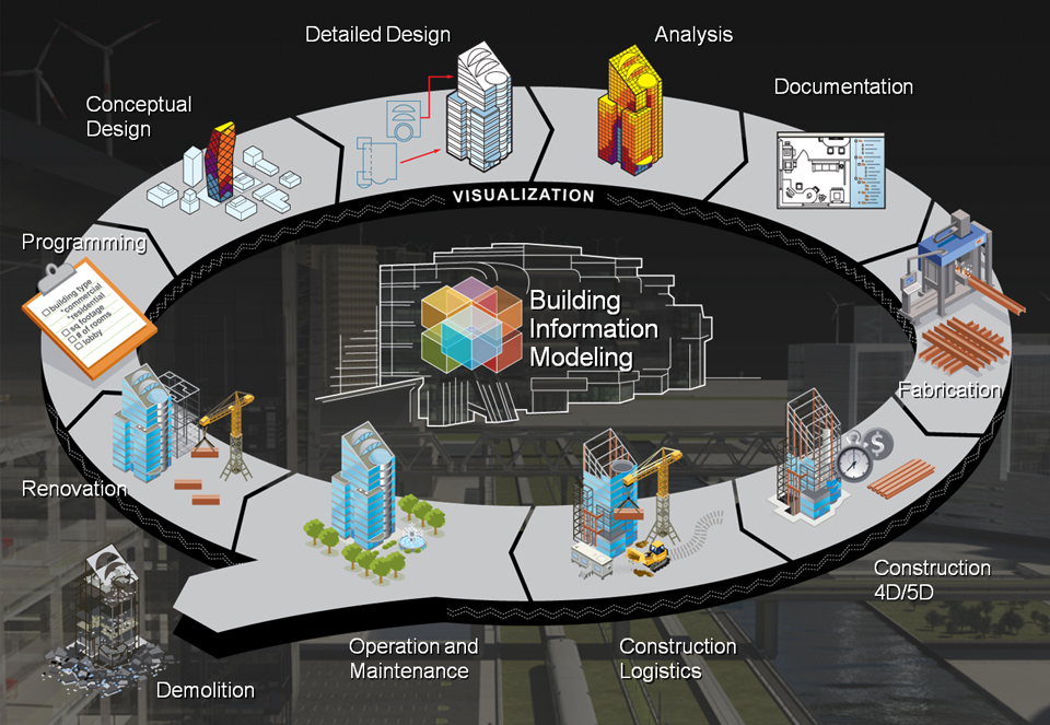 Certificate in Building Information Modelling (BIM) - Project. - RICS