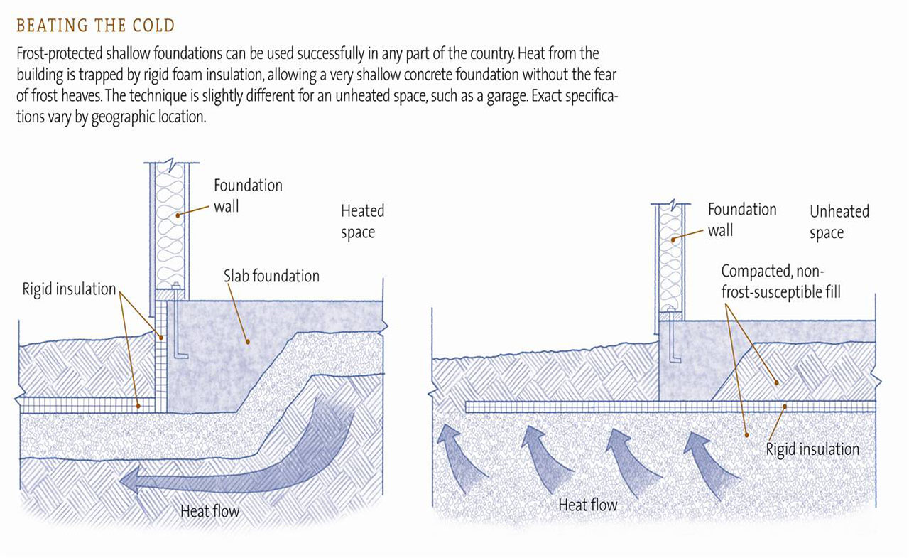 How deep is the frost line in ohio - Schematic Of Fpsf And Conventional Foundation Systems