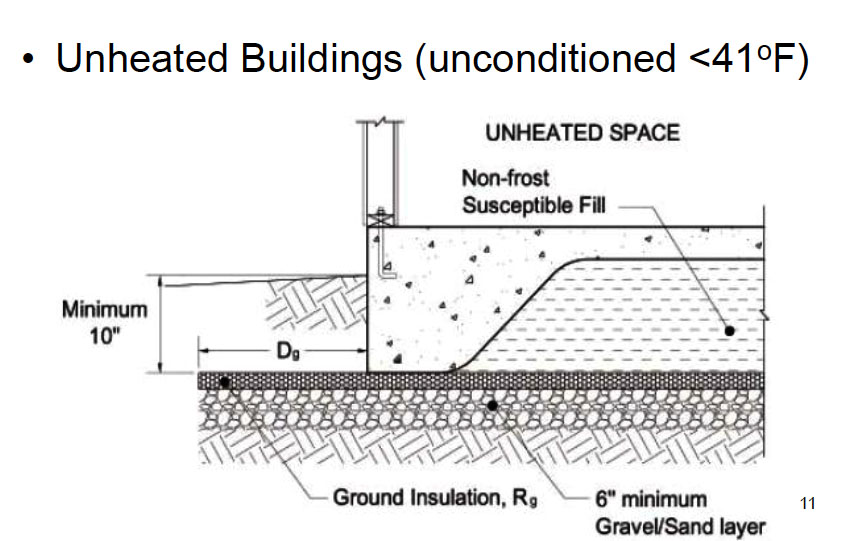 Installing Frost Protected Shallow Foundations for Heated Buildings Figure 2
