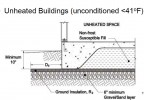 Fig 2. Typical FPSF For Unheated Building - Jay Crandell