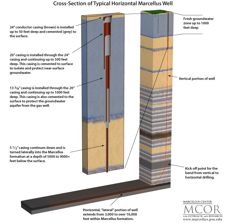 Cross Section of Typical Horizontal Marcellus Well | Credit: Marcellus Center for Outreach and Research