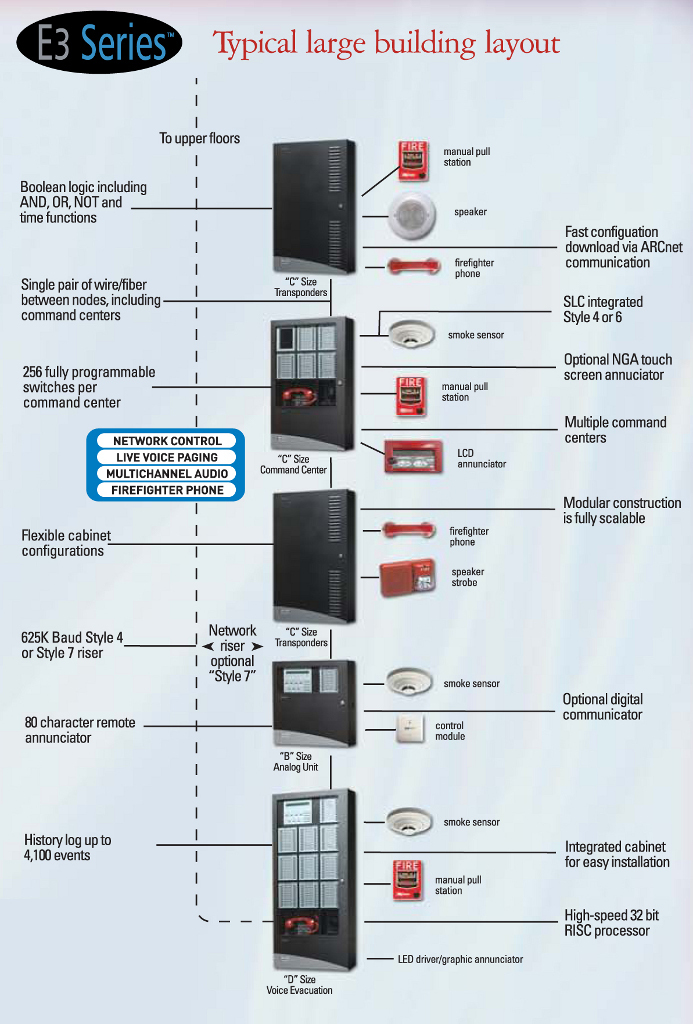 commercial fire alarm systems buildipedia fire alarm cad drawings at Fire Alarm Layout Diagram