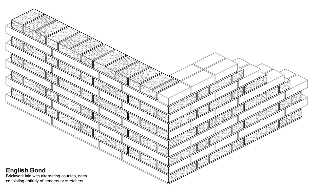Brick masonry buildipedia brick masonry credit buildipedia ccuart Choice Image