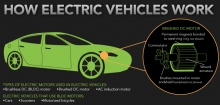 The Brushless DC Motor and Its Use in Electric Cars